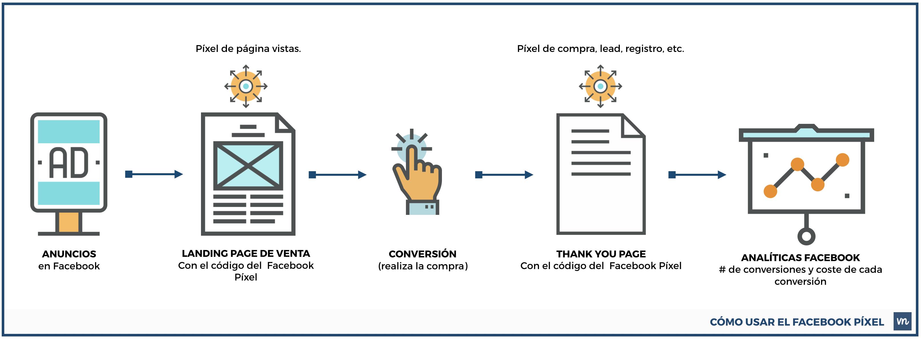 Facebook-Pixel-conversiones-compras-visitas-a-tu-pagina-web-lima-perú